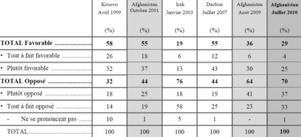 Présence militaire en Afghanistan : un sondage qui fait mal